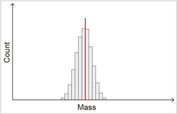 Fig. 2-1: Ideal histogram obtained in production line