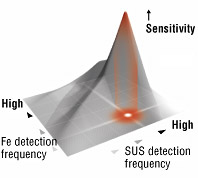 Magnetic Field Control Technology