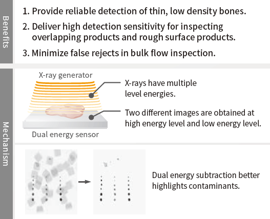 Benefits and Mechanism of Dual Energy technology