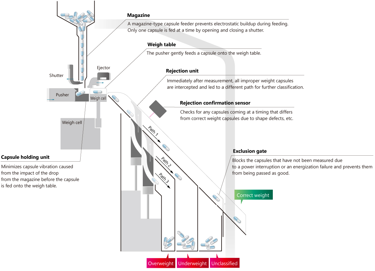 New capsule handling mechanism of the capsule checkweigher