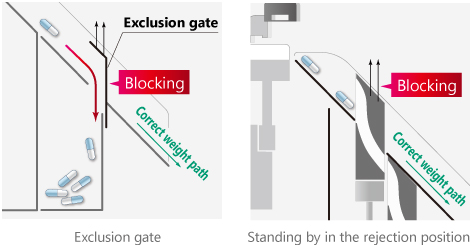 Enhanced fail-safe mechanisms with Exclusion gate and Rejection gate.