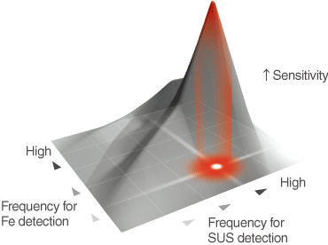 High sensitivity detection of both ferrous and non-ferrous metals