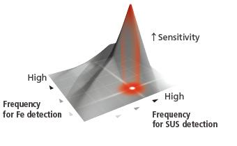 Anritsu's unique dual-frequency system