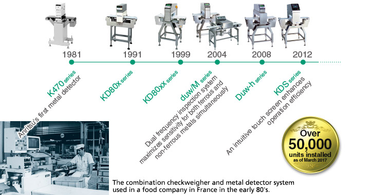 Anritsu designs and develops all its products in-house since 1981.