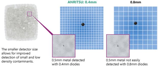 HD imaging technology