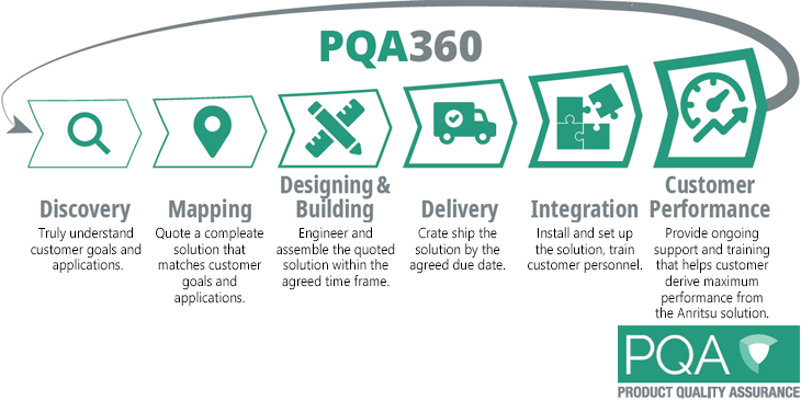 Image of PQA360 cycle
