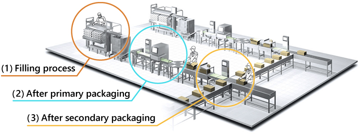 A typical food production process and Anritsu equipment