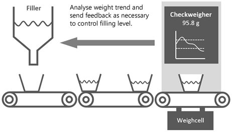 Illustration of trend control function