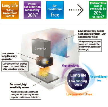 ALL:Anritsu's Advanced Long Life Technology