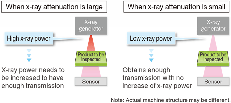 X-ray control technology optimized for pharmaceutical applications
