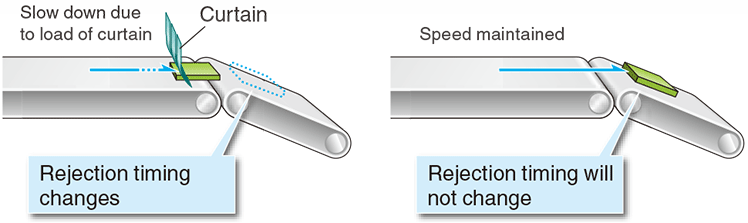 The curtain-less design prevents product jam and false detection.