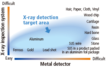 X-ray detection target area