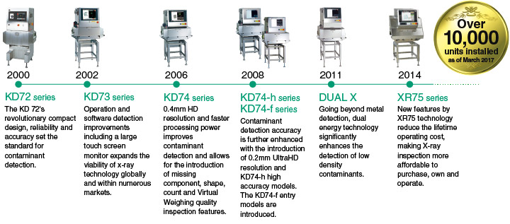 History of Anritsu's X-ray Inspection System