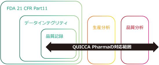 FDA 21CFR Part11とデータインテグリティにおけるQUICCA Pharmaの対応範囲