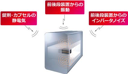 金属検出機の誤検出の要因