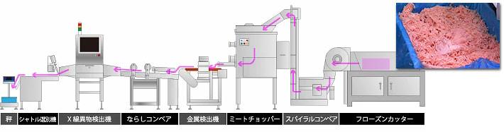 導入事例2:ミンチ肉加工ライン用異物検査システム