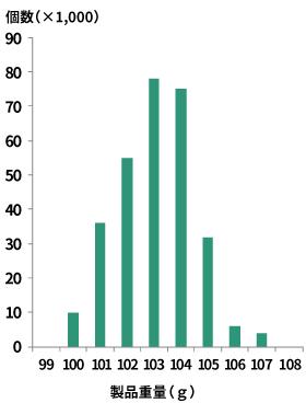 最終製品の重さのバラツキの分布(余分な原材料を使った生産の状態)