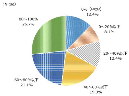 生産現場で非正規社員の占める割合