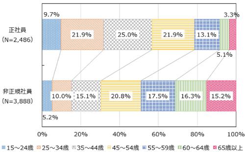 生産現場における従業員の年代構成