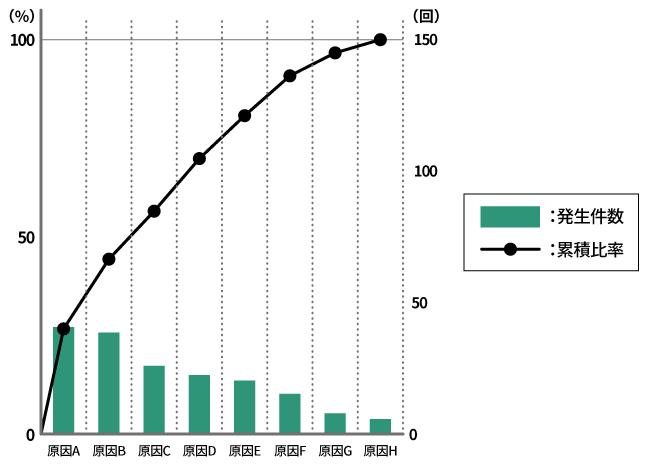 チョコ停の原因別発生件数と割合を示すパレート図