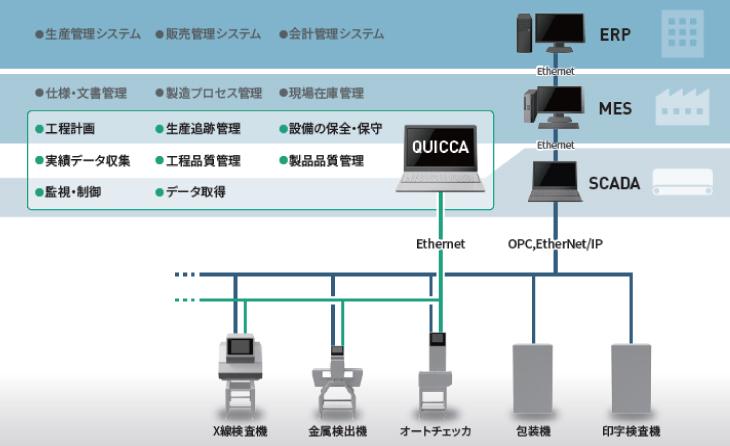 QUICCAは上位システムとのデータ連携も可能