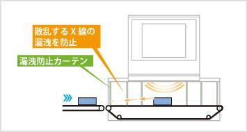 図3:通常のX線異物検出機の場合