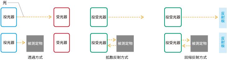 透過方式、拡散反射方式、回転反射方式