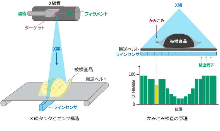 X線タンクとセンサ構造/かみこみ検査の原理