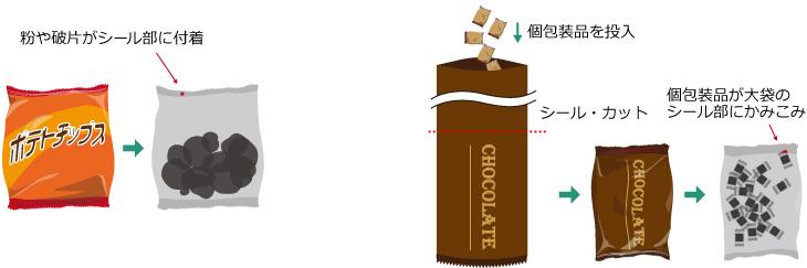 粉や破片がシール部に付着、個包装品が大袋のシール部にかみこみ