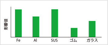 図2-3:X線異物検出機での異物影響値