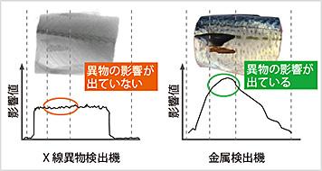 図3-3:金属サビの影響値