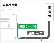 図3-31:金属配管に通した状態