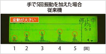 図4-1:振動を加えた時の磁界の変化(従来機)