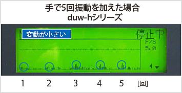図4-2:振動を加えた時の磁界の変化(duw-hシリーズ)