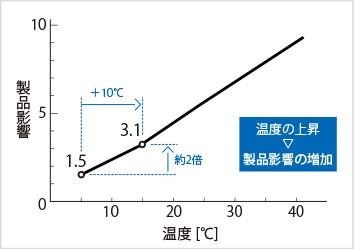 図2-1:温度の変化と製品影響の関係(影響値)