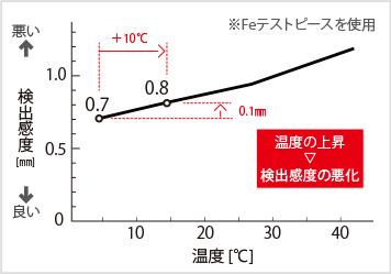 図2-2:温度の変化と製品影響の関係(検出感度)