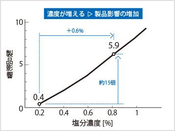 図3-1:塩分濃度と製品影響の関係(影響値)