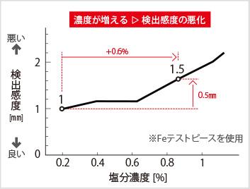 図3-2:塩分濃度と製品影響の関係(検出感度)