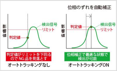 図5:オートトラッキング機能