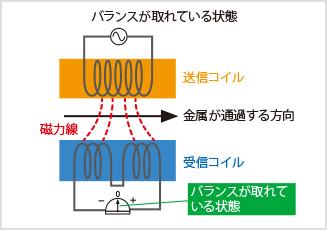 図1:検出ヘッド内での磁界