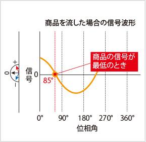 図2-1:信号波形の例