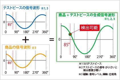 図2-2:商品とテストピースの合成信号波形の例
