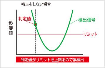 図3-1:オートトラッキングOFF