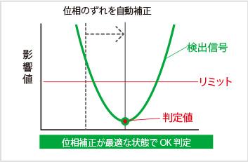 図3-2:オートトラッキングON