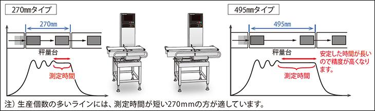 図3-1:秤量コンベア長の違い