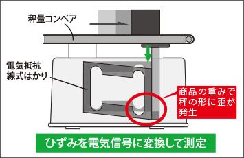 図4-1:ロードセルタイプ