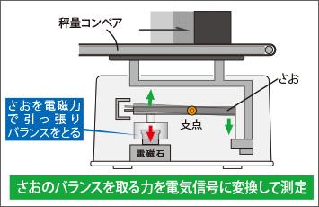 図4-2:フォースバランスタイプ