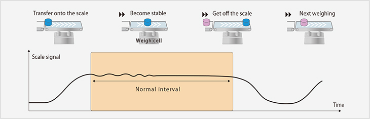 Fig. 3-1: Good conveying condition