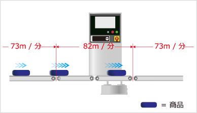 図1-2:コンベアのスピード調整