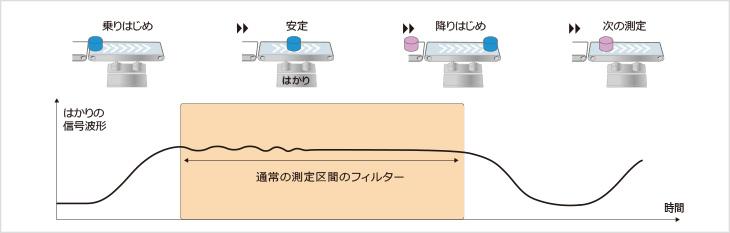 図3-1:搬送状態が良好な場合